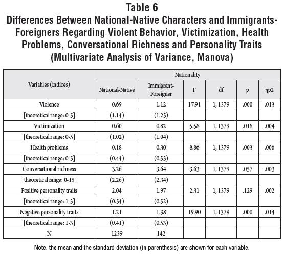 La imagen de la inmigraci n en la ficci n transmitida en for Table 6 in as 3725