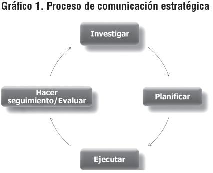Resultado de imagen para modelo planeacion estrategica comunicación