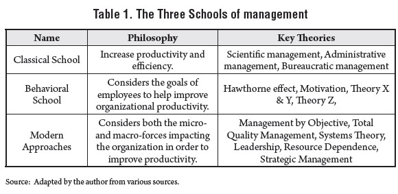 contemporary school of management thought Early management thought is often not thought of by many business majors as primitive in nature, but there is a vast array of management history which most do.